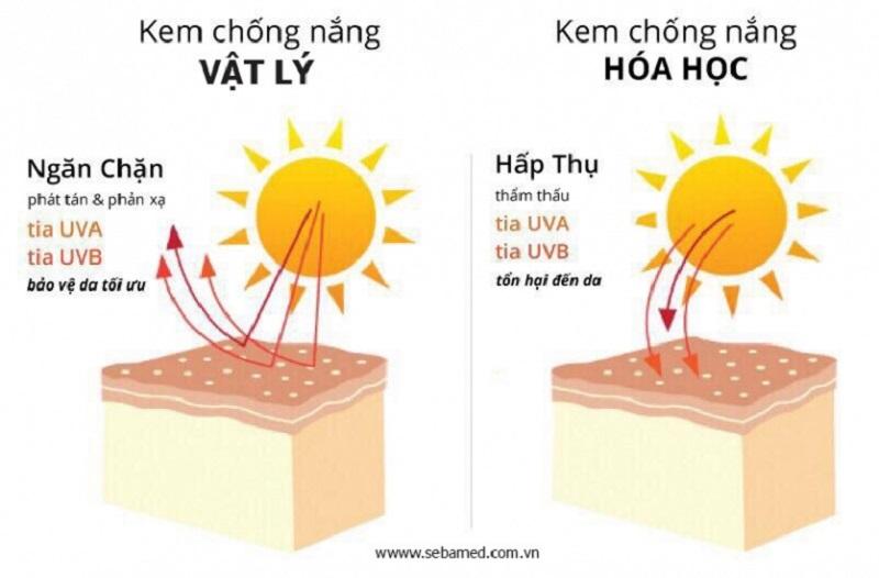 tinh chat kem chong nang